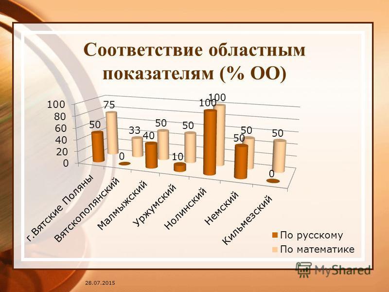 Соответствие областным показателям (% ОО) 28.07.2015