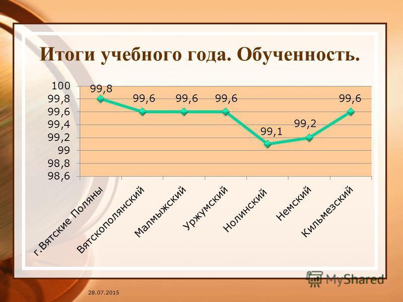 Итоги учебного года. Обученность. 28.07.2015