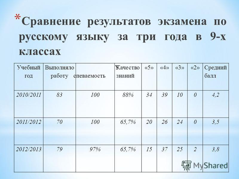 * Сравнение результатов экзамена по русскому языку за три года в 9-х классах Учебный год Выполняло работу У успеваемость Качествой знанийй «5»«4»«3»«2» Средний балл 2010/20118310088%34391004,2 2011/20127010065,7%20262403,5 2012/20137997%65,7%15372523