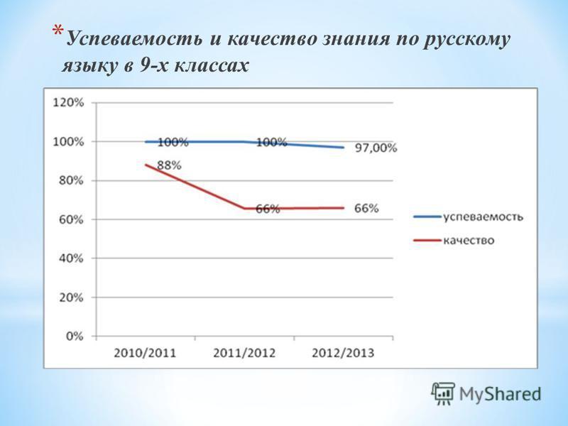 * Ууспеваемость и качествой знанийя по русскому языку в 9-х классах