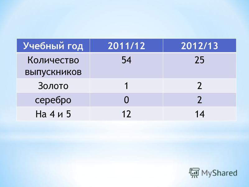 Учебный год 2011/122012/13 Количествой выпускников 5425 Золото 12 серебро 02 На 4 и 51214