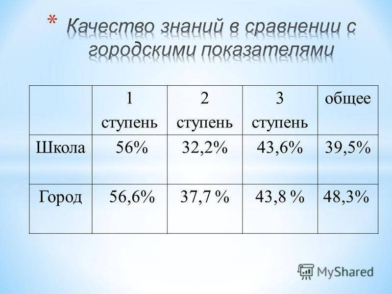 1 ступень 2 ступень 3 ступень общее Школа 56%32,2%43,6%39,5% Город 56,6%37,7 %43,8 %48,3%