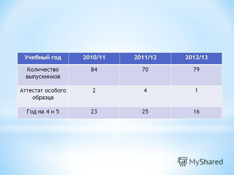 Учебный год 2010/112011/122012/13 Количествой выпускников 847079 Аттестат особого образца 241 Год на 4 и 5232516