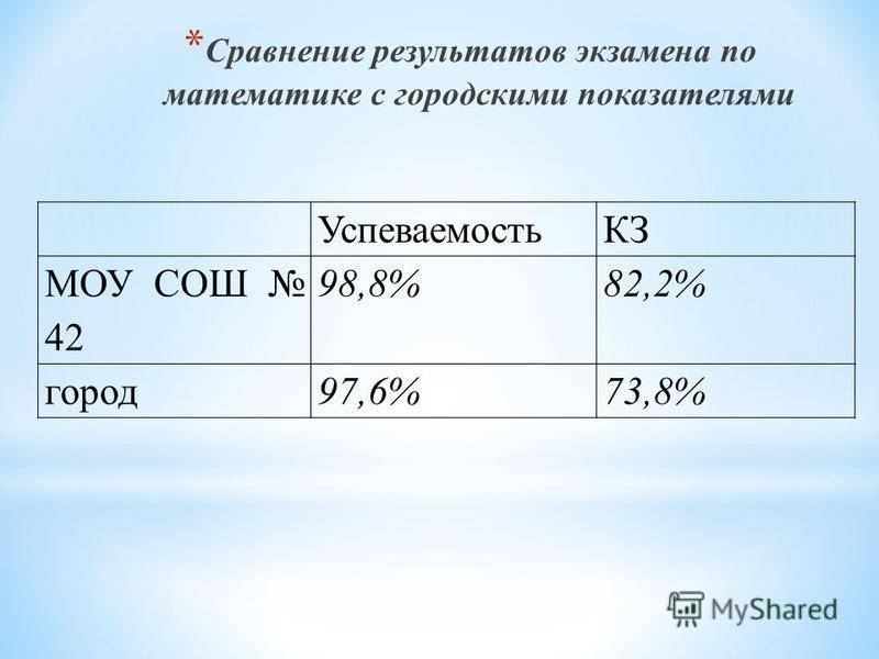 * Сравнение результатов экзамена по математике с городскими показателями УуспеваемостьКЗ МОУ СОШ 42 98,8%82,2% город 97,6%73,8%