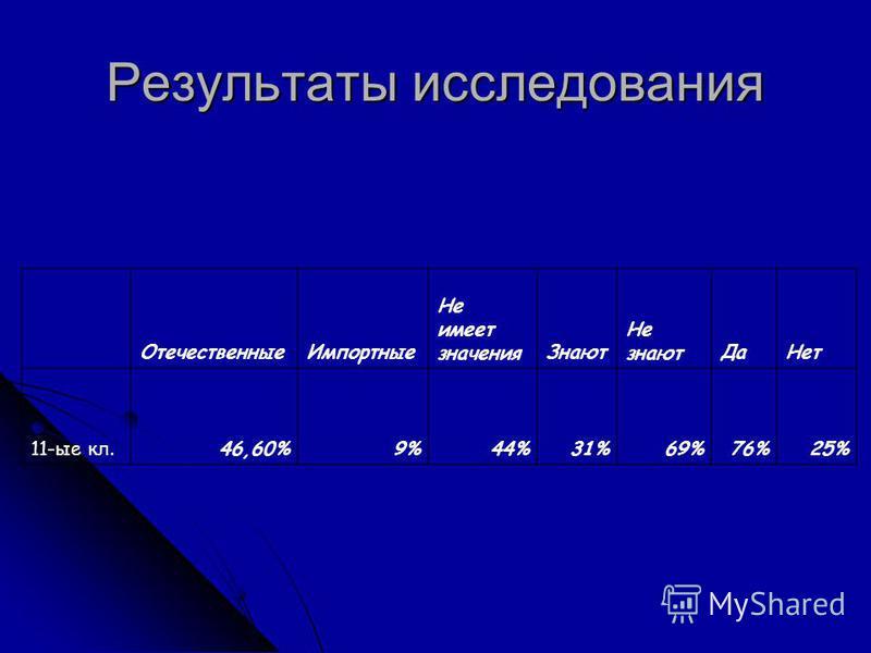 Результаты исследования Отечественные Импортные Не имеет значения Знают Не знают ДаНет 11-ые кл.46,60%9%44%31%69%76%25%