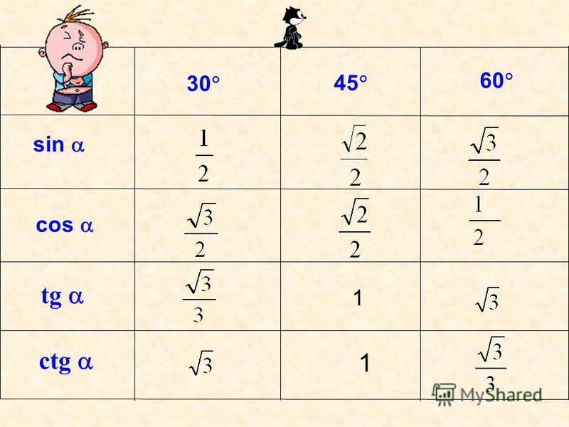 30 sin 45 60 cos tg сtg 1 1