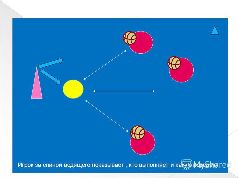 Игрок за спиной водящего показывает, кто выполняет и какую передачу