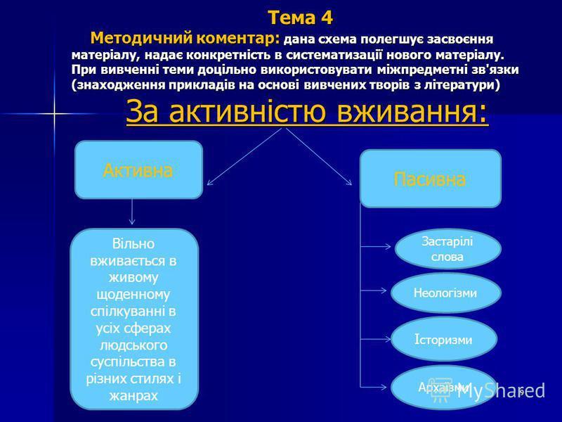 Тема 4 Методичний коментар: дана схема полегшує засвоєння матеріалу, надає конкретність в систематизації нового матеріалу. При вивченні теми доцільно використовувати міжпредметні зв'язки (знаходження прикладів на основі вивчених творів з літератури)