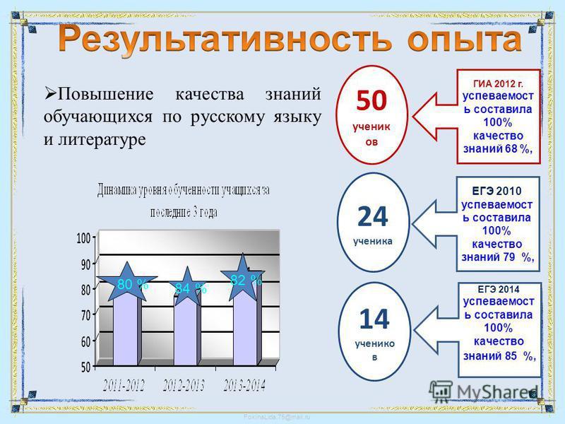 Повышение качества знаний обучающихся по русскому языку и литературе 82 % 80 % 84 % ЕГЭ 2010 успеваемость составила 100% качество знаний 79 %, ГИА 2012 г. успеваемость составила 100% качество знаний 68 %, ЕГЭ 2014 успеваемость составила 100% качество