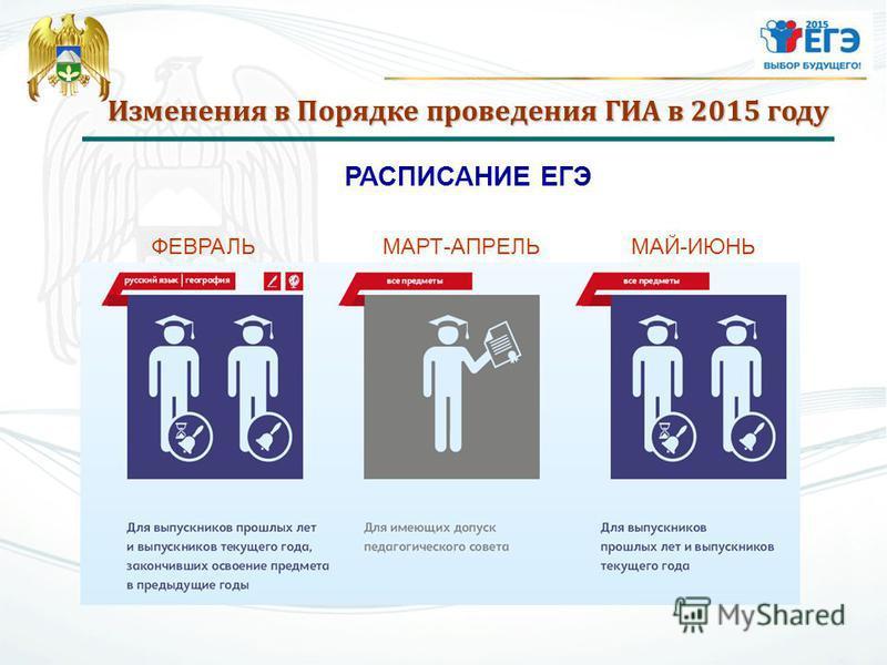 Изменения в Порядке проведения ГИА в 2015 году РАСПИСАНИЕ ЕГЭ ФЕВРАЛЬМАРТ-АПРЕЛЬМАЙ-ИЮНЬ
