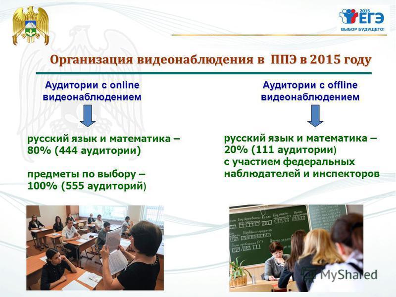 Организация видеонаблюдения в ППЭ в 2015 году Аудитории с offline видеонаблюдением Аудитории с online видеонаблюдением русский язык и математика – 80% (444 аудитории) предметы по выбору – 100% (555 аудиторий ) русский язык и математика – 20% (111 ауд