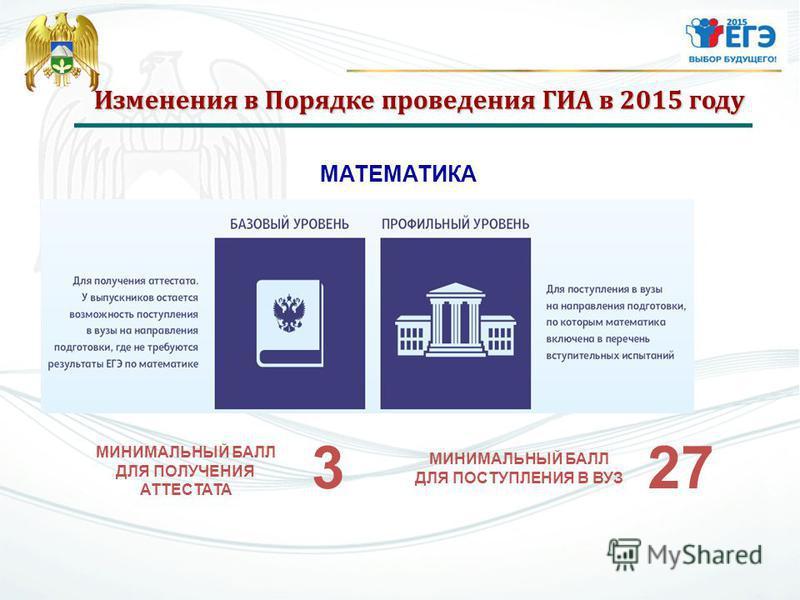Изменения в Порядке проведения ГИА в 2015 году МАТЕМАТИКА МИНИМАЛЬНЫЙ БАЛЛ ДЛЯ ПОЛУЧЕНИЯ АТТЕСТАТА 3 МИНИМАЛЬНЫЙ БАЛЛ ДЛЯ ПОСТУПЛЕНИЯ В ВУЗ 27