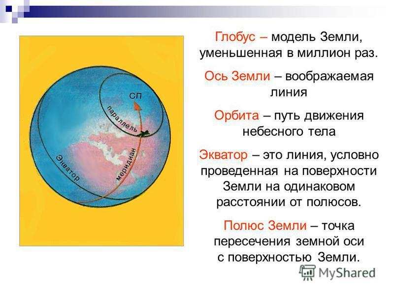 Глобус – модель Земли, уменьшенная в миллион раз. Ось Земли – воображаемая линия Орбита – путь движения небесного тела Экватор – это линия, условно проведенная на поверхности Земли на одинаковом расстоянии от полюсов. Полюс Земли – точка пересечения