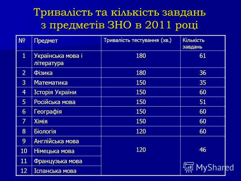 Тривалість та кількість завдань з предметів ЗНО в 2011 році Предмет Тривалість тестування (хв.) Кількість завдань 1 Українська мова і література 18061 2Фізика 18018018018036 3Математика15035 4 Історія України 15015015015060 5 Російська мова 15051 6Ге
