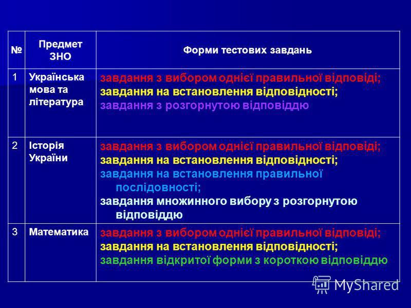 Предмет ЗНО Форми тестових завдань 1Українська мова та література завдання з вибором однієї правильної відповіді; завдання на встановлення відповідності; завдання з розгорнутою відповіддю 2Історія України завдання з вибором однієї правильної відповід