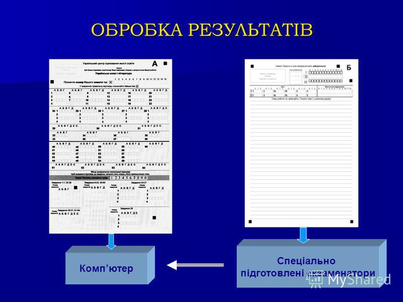 ОБРОБКА РЕЗУЛЬТАТІВ Компютер Спеціально підготовлені екзаменатори