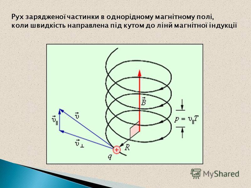 Рух зарядженої частинки в однорідному магнітному полі, коли швидкість направлена під кутом до лінй магнітної індукції