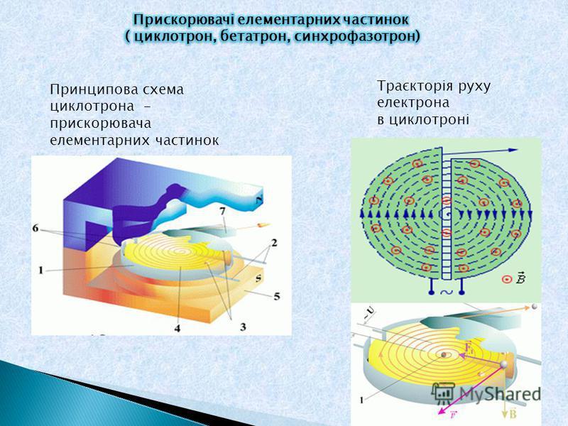 Принципова схема циклотрона - прискорювача елементарних частинок Траєкторія руху електрона в циклотроні