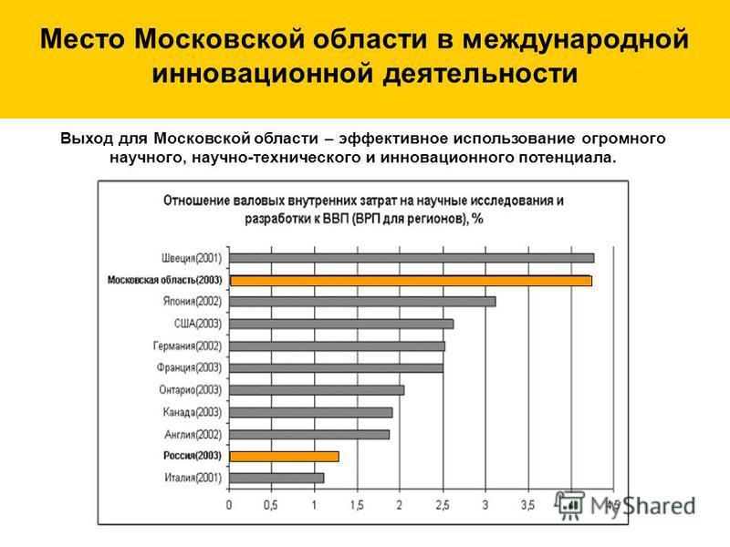 Место Московской области в международной инновационнойй деятельности Выход для Московской области – эффективное использование огромного научного, научно-технического и инновационнойго потенциала.