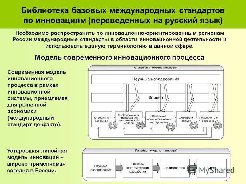 Библиотека базовых международных стандартов по инновациям (переведенных на русский язык) Современная модель инновационнойго процесса в рамках инновационнойй системы, приемлемая для рыночной экономики (международный стандарт де-факто). Устаревшая лине