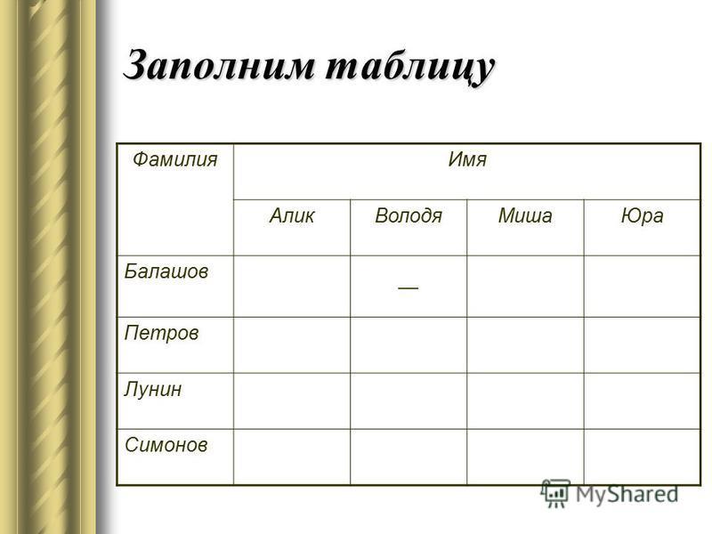 Заполним таблицу Фамилия Имя Алик ВолодяМиша Юра Балашов – Петров Лунин Симонов