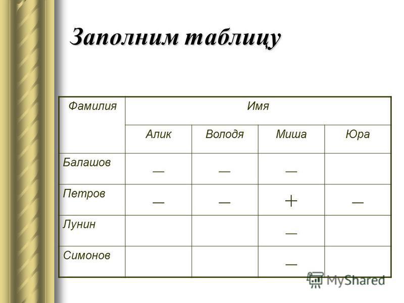Заполним таблицу Фамилия Имя Алик ВолодяМиша Юра Балашов ––– Петров ––+– Лунин – Симонов –