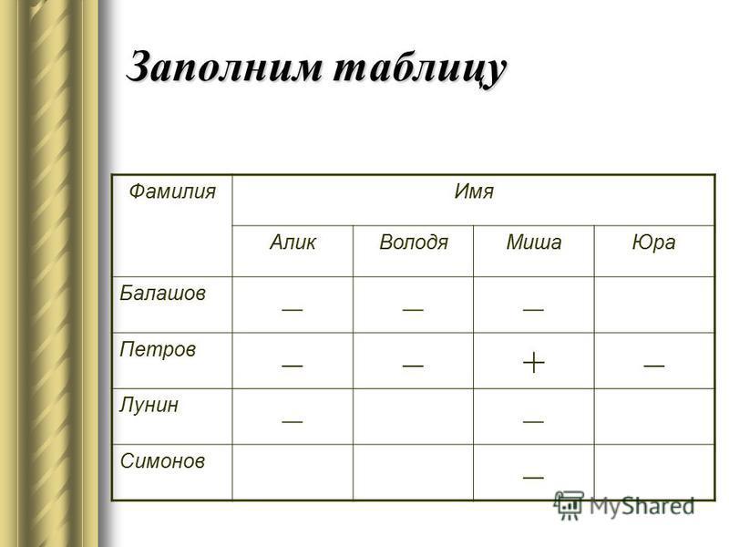 Заполним таблицу Фамилия Имя Алик ВолодяМиша Юра Балашов ––– Петров ––+– Лунин –– Симонов –
