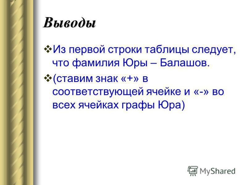 Выводы Из первой строки таблицы следует, что фамилия Юры – Балашов. (ставим знак «+» в соответствующей ячейке и «-» во всех ячейках графы Юра)