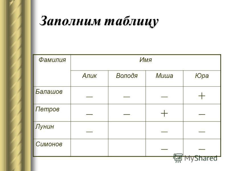Заполним таблицу Фамилия Имя Алик ВолодяМиша Юра Балашов –––+ Петров ––+– Лунин ––– Симонов ––