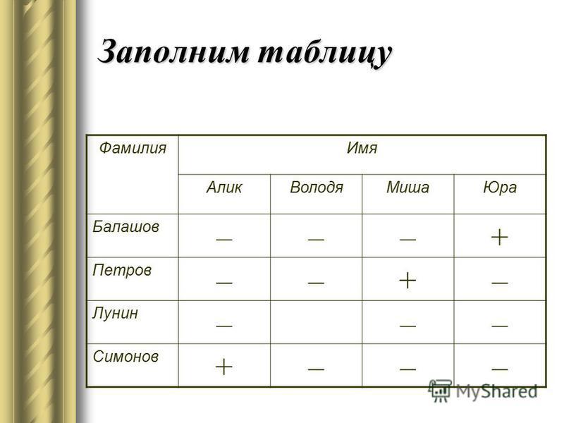 Заполним таблицу Фамилия Имя Алик ВолодяМиша Юра Балашов –––+ Петров ––+– Лунин ––– Симонов +–––