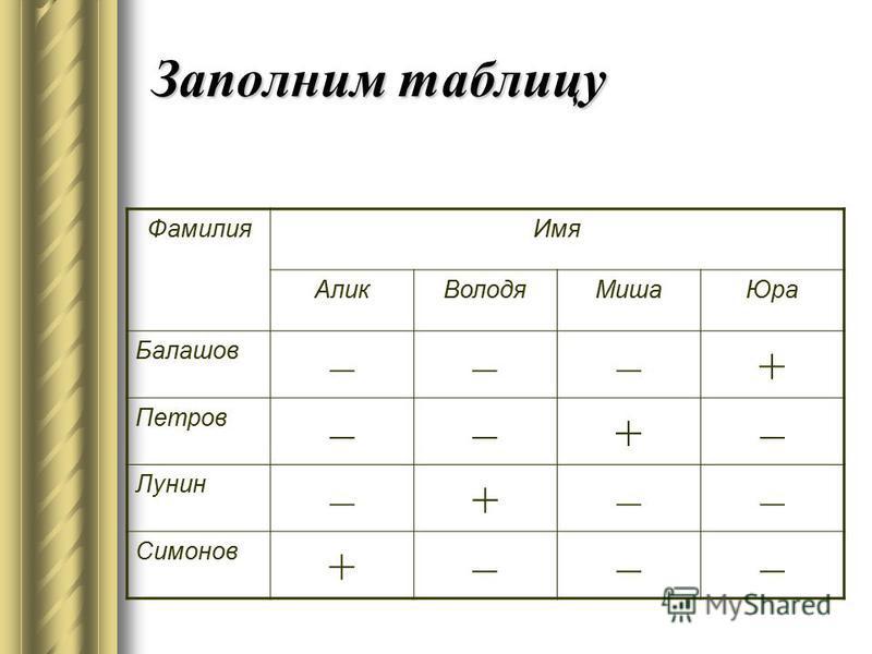 Заполним таблицу Фамилия Имя Алик ВолодяМиша Юра Балашов –––+ Петров ––+– Лунин –+–– Симонов +–––