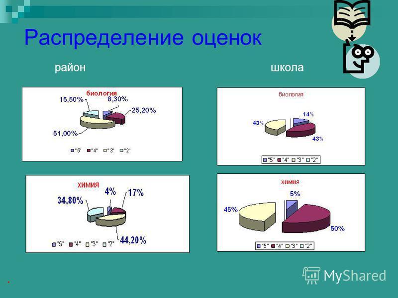 Распределение оценок район школа