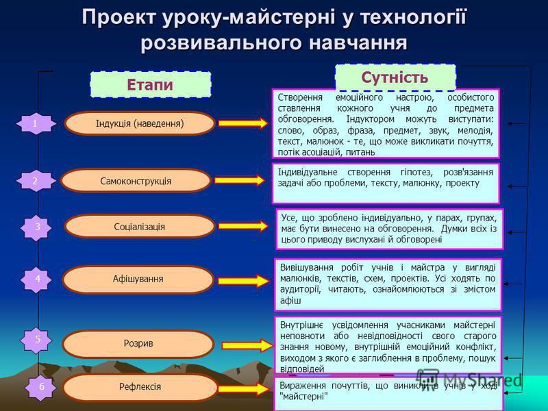 Проект уроку-майстерні у технології розвивального навчання Індукція (наведення) 1 Створення емоційного настрою, особистого ставлення кожного учня до предмета обговорення. Індуктором можуть виступати: слово, образ, фраза, предмет, звук, мелодія, текст