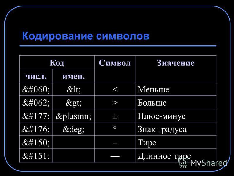 Кодирование символов Код СимволЗначение числ.имен. &#060;&lt;<Меньше &#062;&gt;>Больше &#177;&plusmn;±Плюс-минус &#176;&deg;°Знак градуса &#150;–Тире &#151; Длинное тире