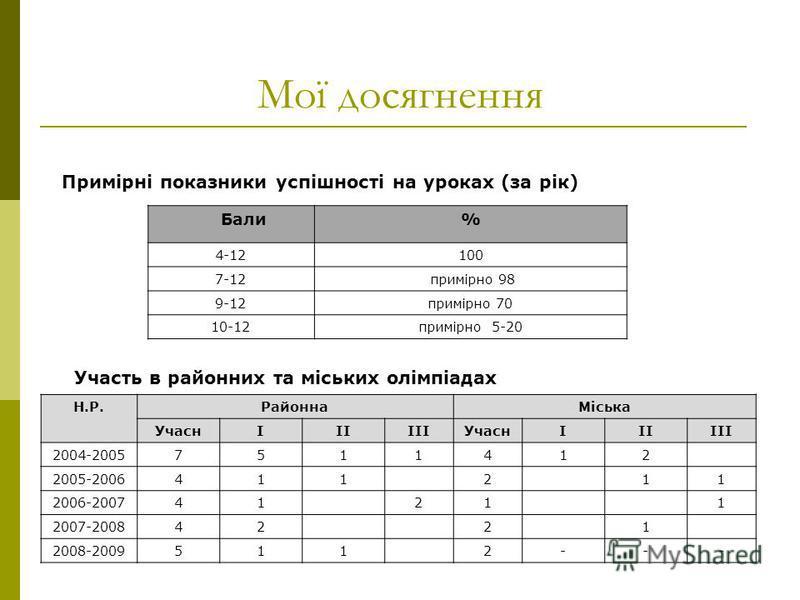 Мої досягнення Н.Р.РайоннаМіська УчаснІІІІІІУчаснІІІІІІ 2004-20057511412 2005-2006411211 2006-200741211 2007-20084221 2008-20095112--- Участь в районних та міських олімпіадах Примірні показники успішності на уроках (за рік) Бали% 4-12100 7-12 примірн