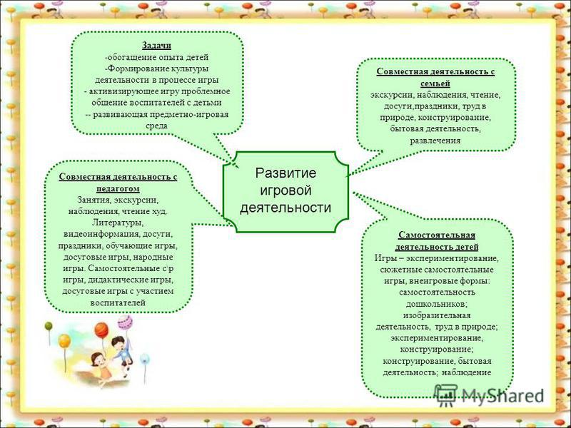 Развитие игровой деятельности Задачи -обогащение опыта детей -Формирование культуры деятельности в процессе игры - активизирующее игру проблемное общение воспитателей с детьми -- развивающая предметно-игровая среда Совместная деятельность с семьей эк