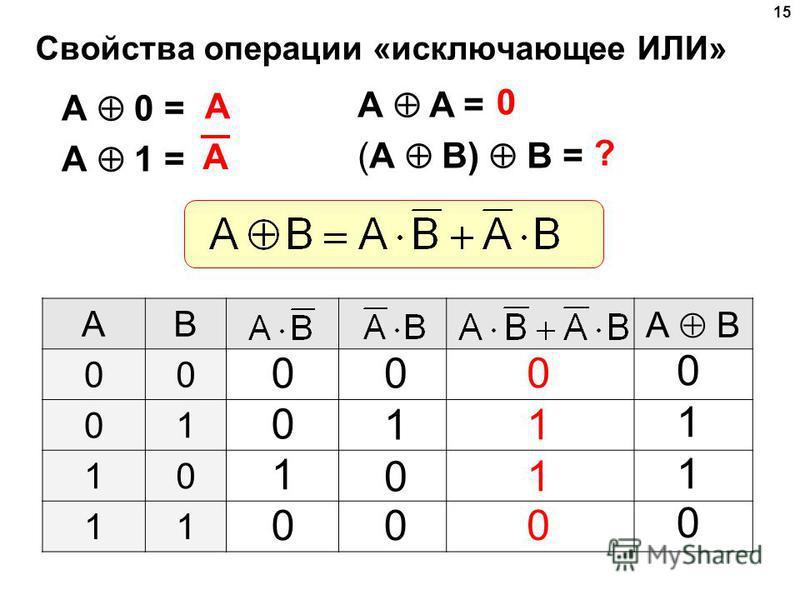 15 Свойства операции «исключающее ИЛИ» A A = (A B) B = A 0 = A 1 = A 0 ? AB А B 00 01 10 11 0 0 1 0 0 1 0 0 0 1 1 0 0 1 1 0 A