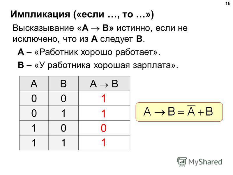 16 Импликация («если …, то …») Высказывание «A B» истинно, если не исключено, что из А следует B. A – «Работник хорошо работает». B – «У работника хорошая зарплата». ABА B 00 01 10 11 1 1 1 0