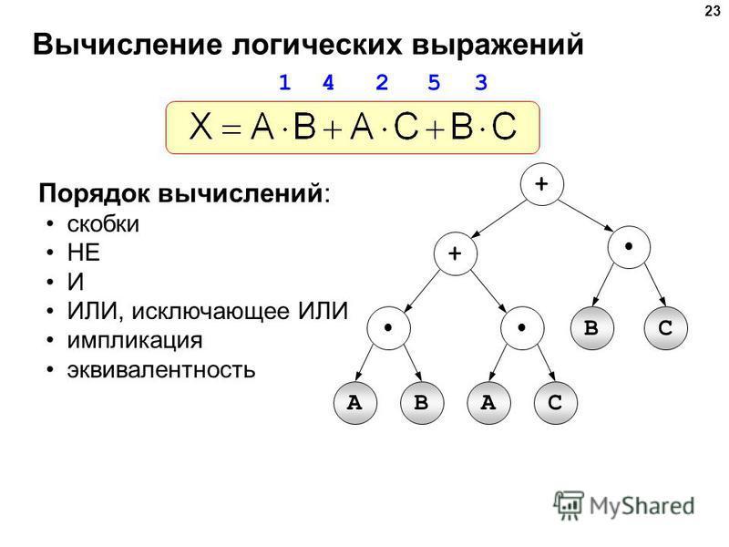 23 Вычисление логических выражений Порядок вычислений: скобки НЕ И ИЛИ, исключающее ИЛИ импликация эквивалентность AB + + BC AС 1 4 2 5 3