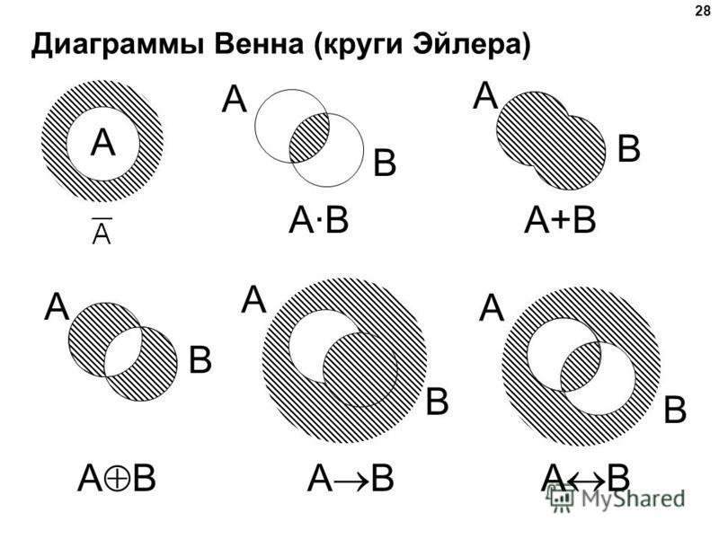 28 Диаграммы Венна (круги Эйлера) A B A B A A·BA·B A B A+B A B A B A B