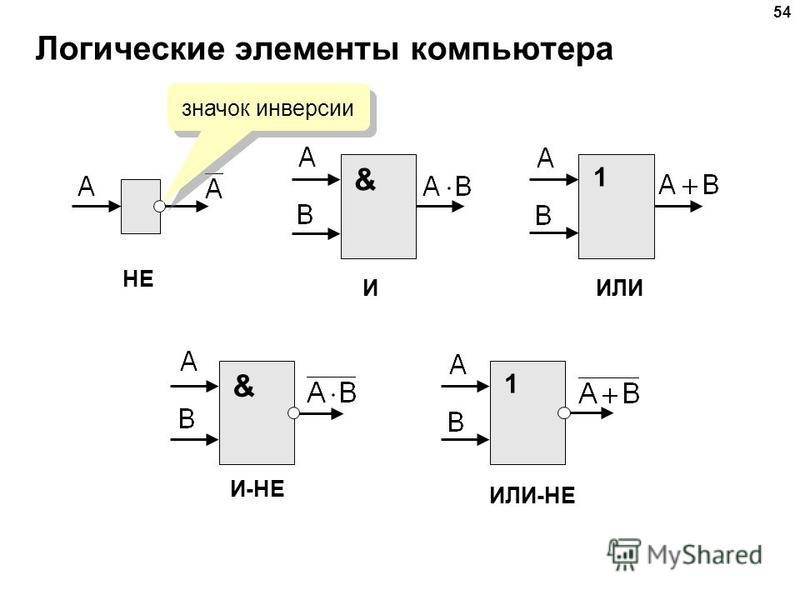 Логические элементы компьютера 54 & 11 & НЕ ИИЛИ ИЛИ-НЕ И-НЕ значок инверсии