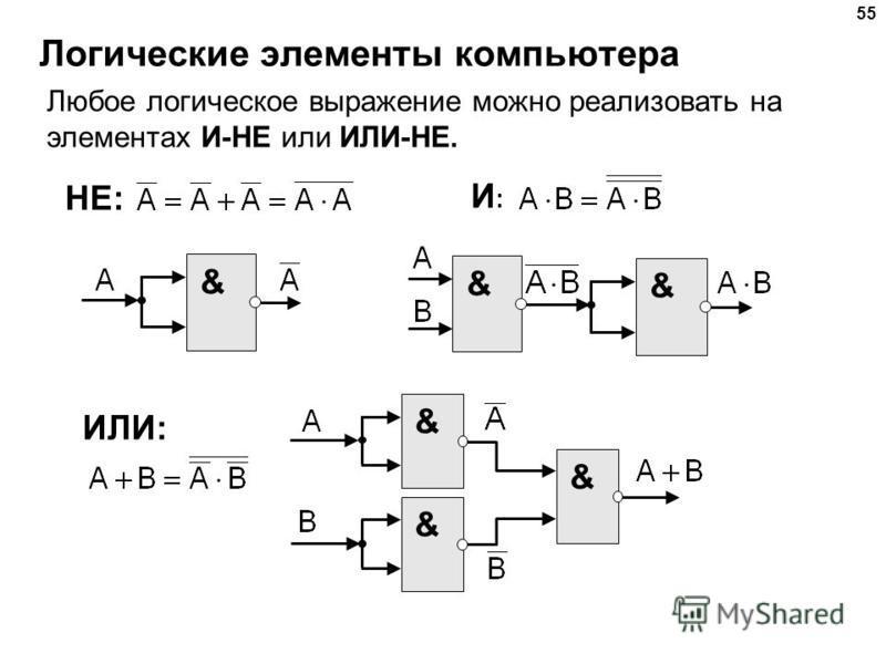 Логические элементы компьютера 55 Любое логическое выражение можно реализовать на элементах И-НЕ или ИЛИ-НЕ. & И:И: НЕ: & & ИЛИ: & & &