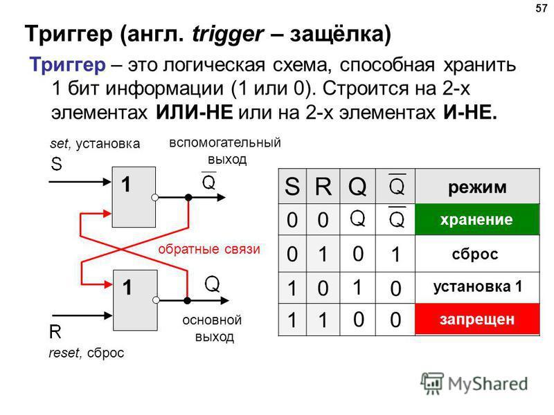 Триггер (англ. trigger – защёлка) 57 Триггер – это логическая схема, способная хранить 1 бит информации (1 или 0). Строится на 2-х элементах ИЛИ-НЕ или на 2-х элементах И-НЕ. 1 1 основной выход вспомогательный выход reset, сброс set, установка обратн