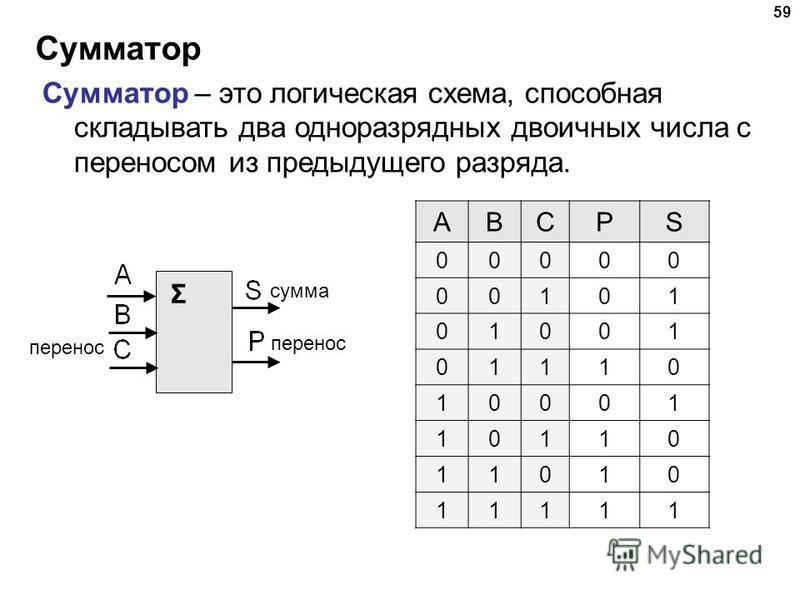 Сумматор 59 Сумматор – это логическая схема, способная складывать два одноразрядных двоичных числа с переносом из предыдущего разряда. Σ сумма перенос ABCPS 00000 00101 01001 01110 10001 10110 11010 11111