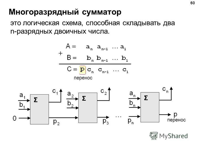 Многоразрядный сумматор 60 это логическая схема, способная складывать два n-разрядных двоичных числа. перенос Σ Σ Σ