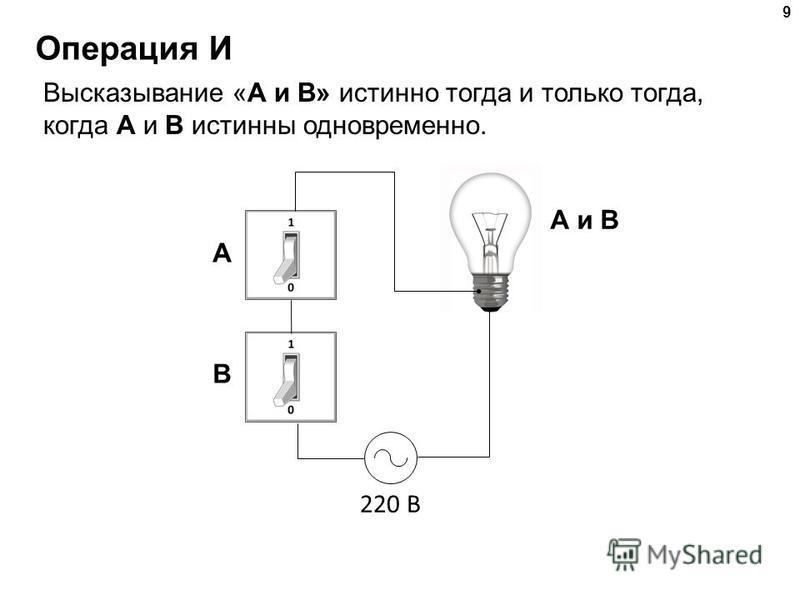 9 Операция И Высказывание «A и B» истинно тогда и только тогда, когда А и B истинны одновременно. 220 В A и B A B