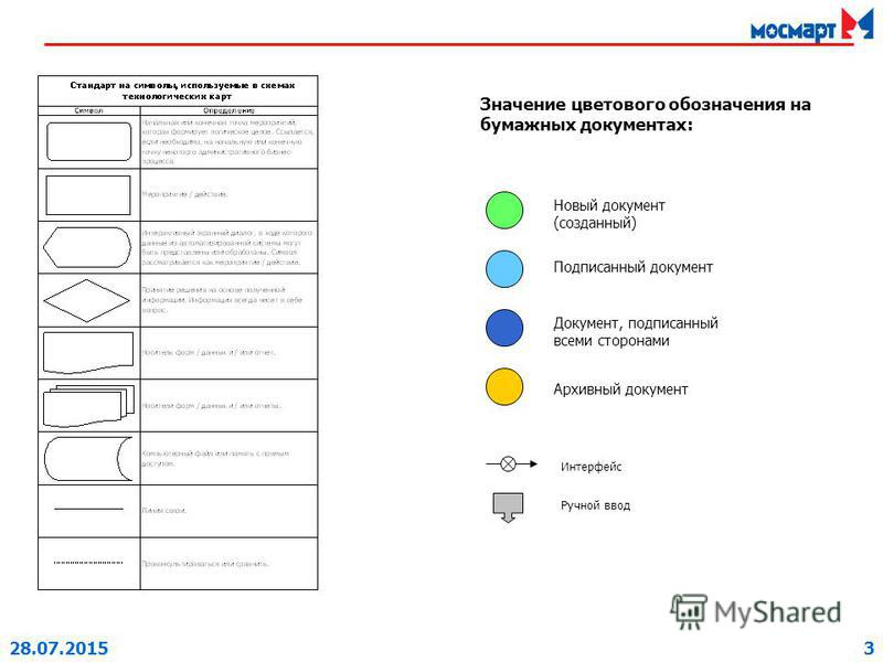 28.07.20153 Значение цветового обозначения на бумажных документах: Новый документ (созданный) Подписанный документ Архивный документ Документ, подписанный всеми сторонами Интерфейс Ручной ввод
