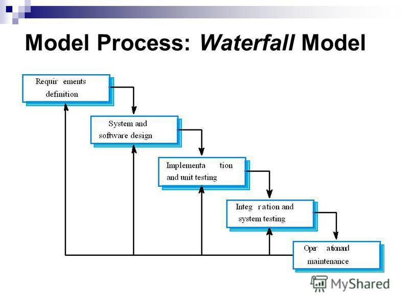 Model Process: Waterfall Model