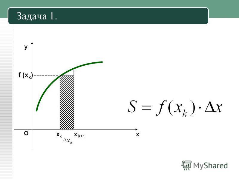 х у О хkхk x k+1 f (x k ) Задача 1.