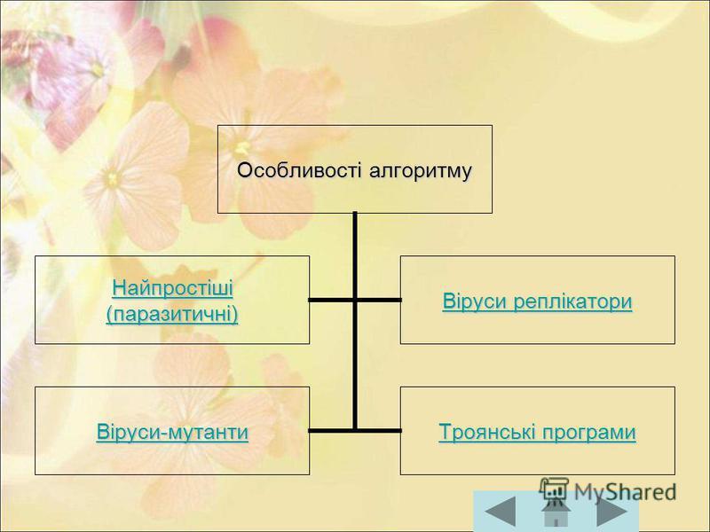 Особливості алгоритму Найпростіші (паразитичні) Віруси реплікатори Віруси реплікатори Віруси- мутанти Віруси- мутанти Троянські програми Троянські програми